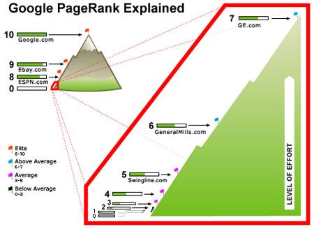 Niveles de Page Rank